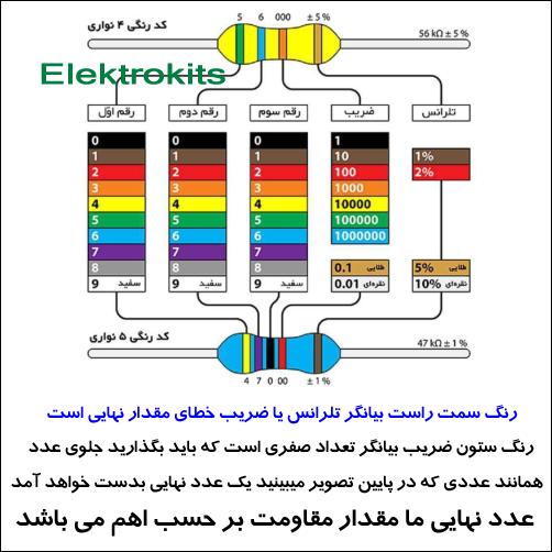 جدول مقاومت پنج رنگی